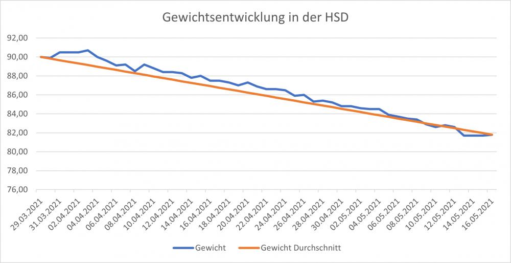 Gewichtsentwicklung nach 7 Wochen HSD.png